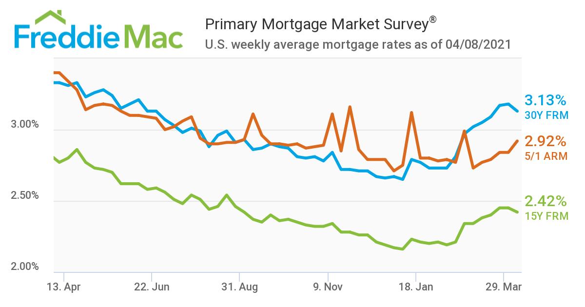 Freddie Mac Rates