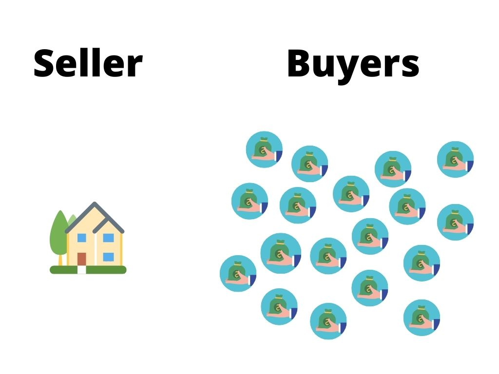 Housing Supply and Demand